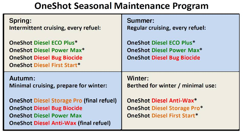 Diesel Engine Maintenance Fuel Additives